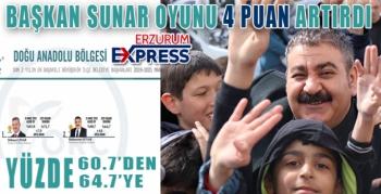 SUNAR AK PARTİ'NİN OYUNU 4 PUAN ARTIRDI