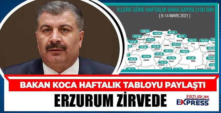 Bakan Koca, illere göre haftalık vaka sayısını açıkladı! Erzurum zirvede...
